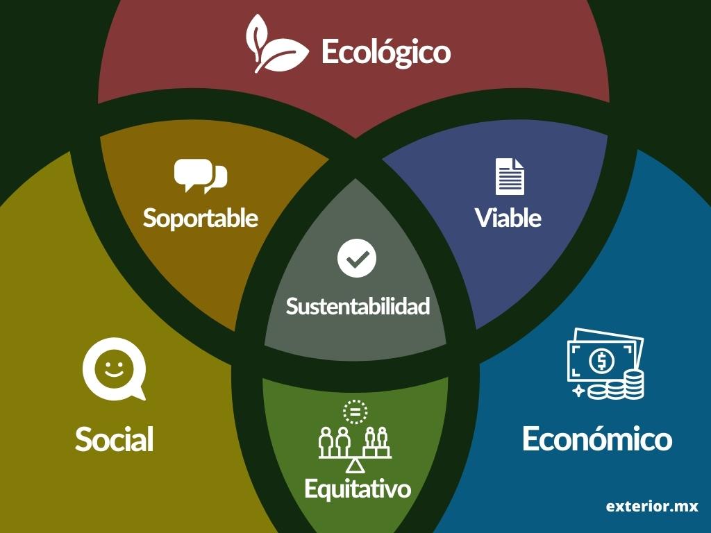 Diagrama que muestra los tres pilares o principios de la sustentabilidad: social, económica y ambiental